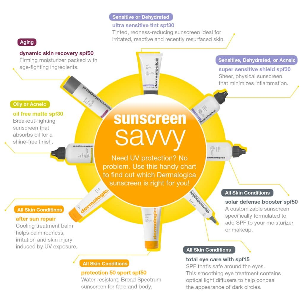 Dermalogica Sunscreen Savvy chart, know which sunscreen is best for you. The Spa Therapy Room Therapists will guide you on which sunscreen is best for you
